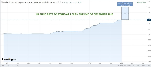 US FUND RATE