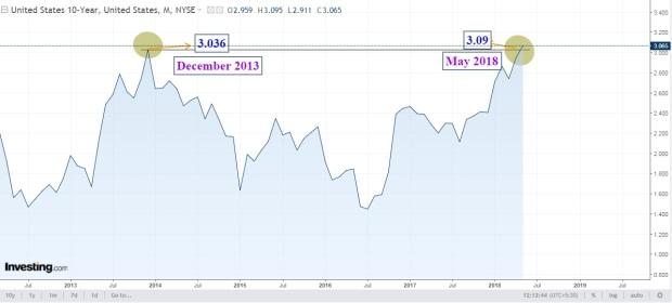 US 10Year Treasury yield